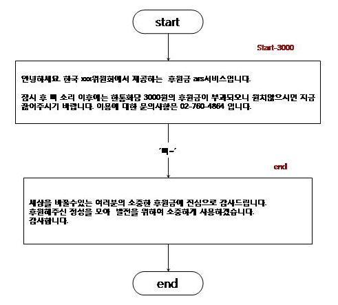 후원금ars_시나리오