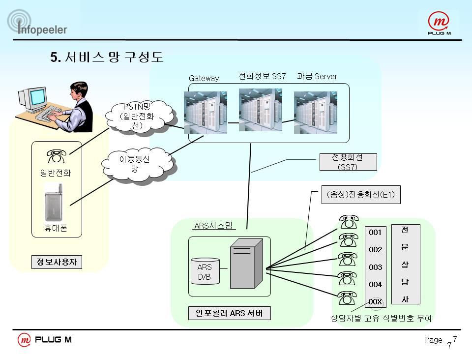 060 대화형 서비스 창업 지원 절차에 대한 핵심정리