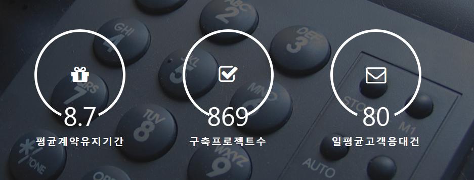 안심번호 050 가상번호 서비스는 생활에 편리한 개인정보를 보호하고 기업은 빅데이터를 통한 신규마케팅기획에 도움이 될수있는 플랫폼입니다.